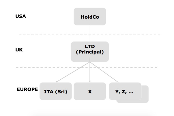 limited company structure